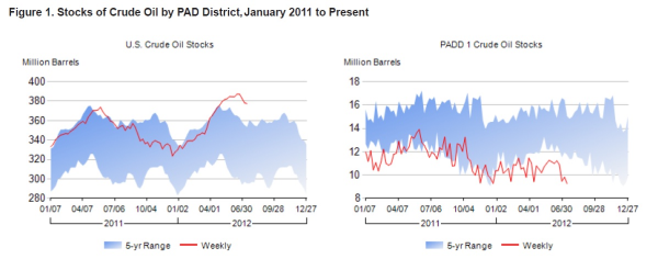 Figure 1. Stocks of crude oil by PAD District, January 2011 to present