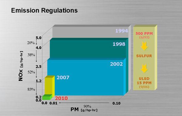 SCR Emissions Graph