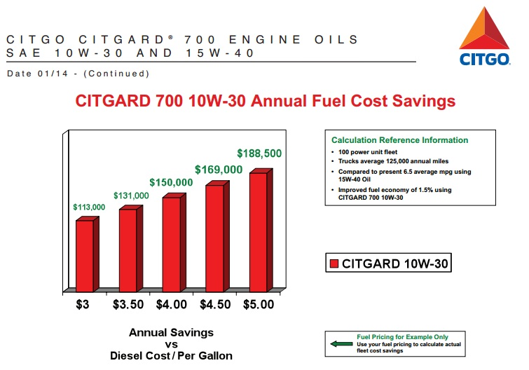 CITGO Citgard savings chart